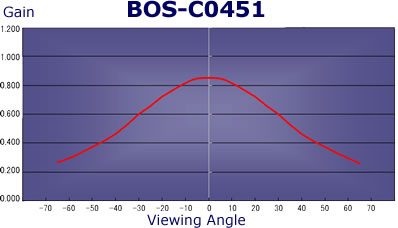 Clarex Blue Ocean Screen - viewing angle graph